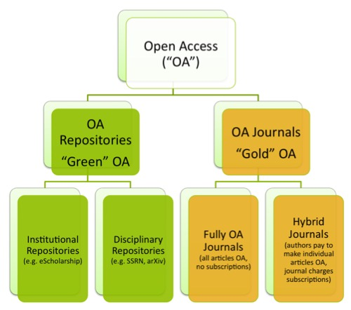 Open Access Tree