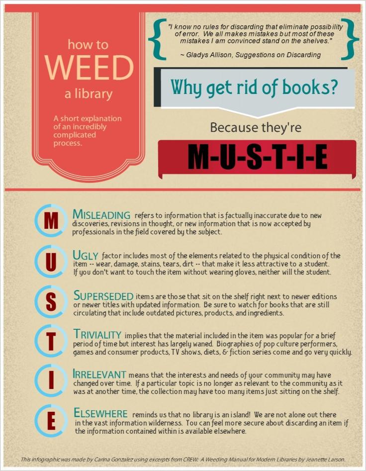 Weeding Infographic