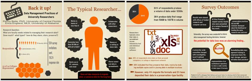 Back it Up! Data Management Practices of University Researchers