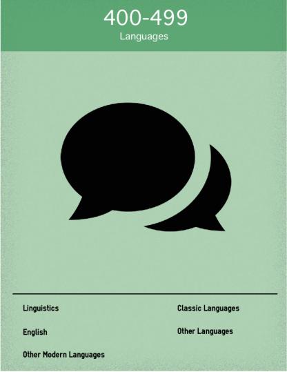 Dewey 400 Languages