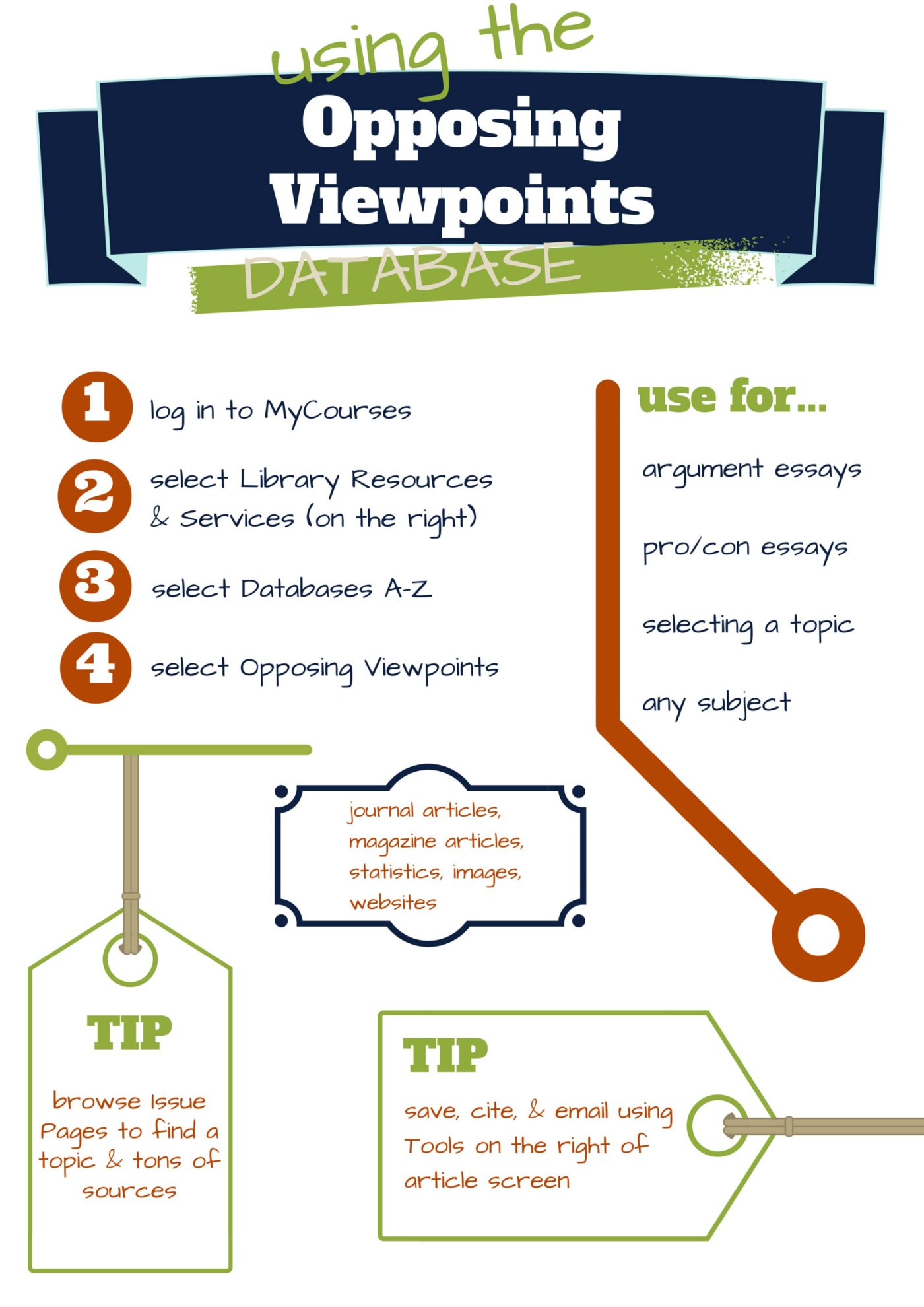 Point-and-click instructions for using the Opposing Viewpoints database