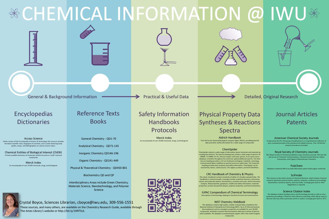 Chemical Information @ IWU Poster