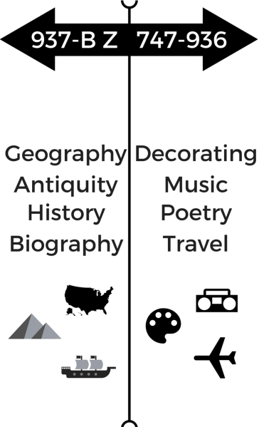 geography-decorating