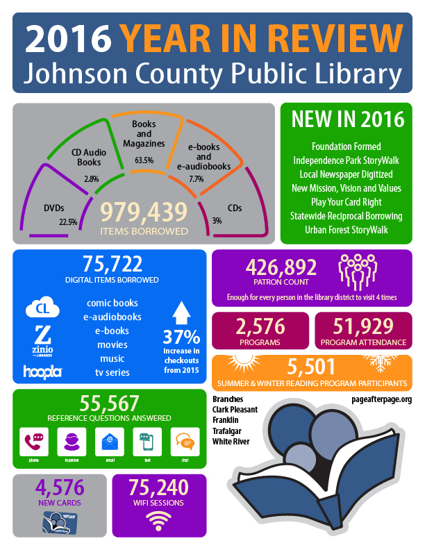 infographics librarian design share
